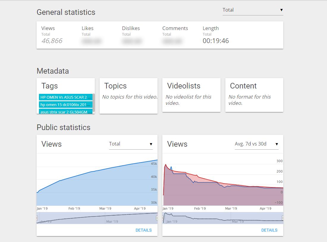 Wizdeo Analytics-视频详细数据-2