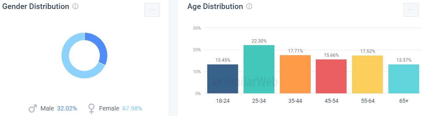 fabulesslyfrugal用户性别与年龄