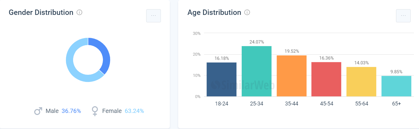 hip2save访客性别与年龄