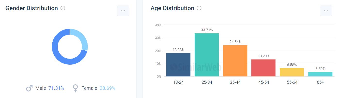 chollometro用户年龄和性别