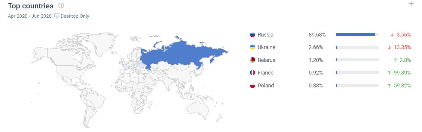 Pepper.ru访客国家来源