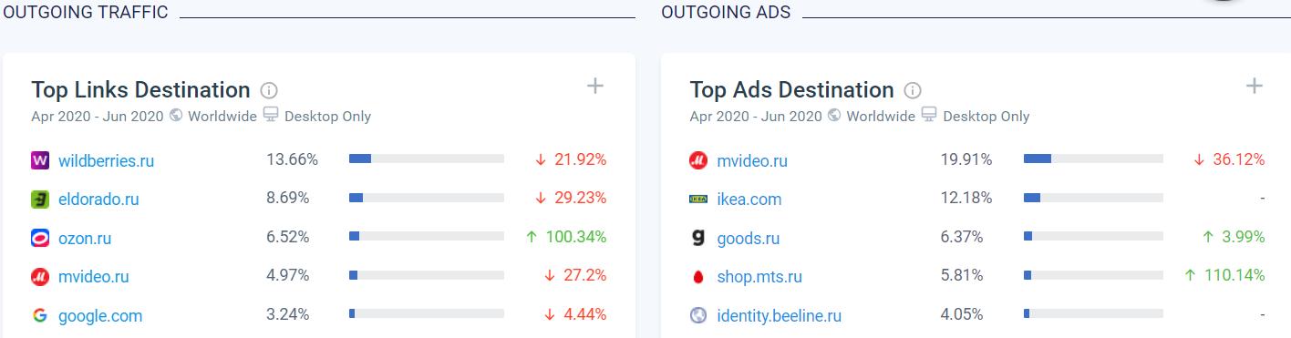 Pepper.ru主要出站流量