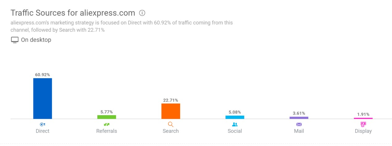 similarweb网站流量分析