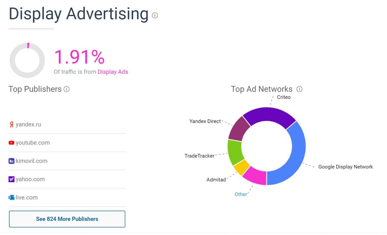 similarweb展示广告分析